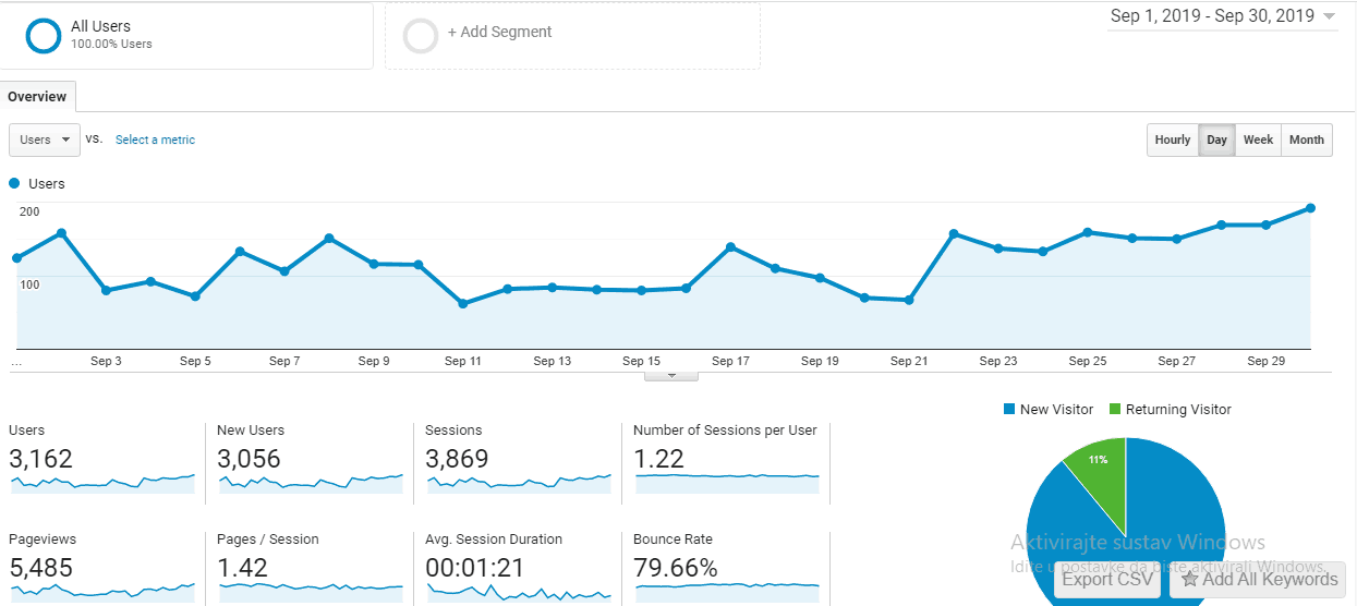 google analytics September 2019 blog traffic report