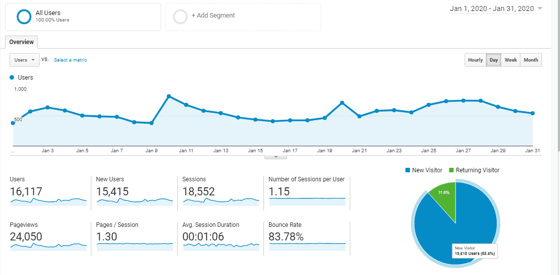 blog traffic for january 2020 from google analytics, learn how to increase your blog traffic