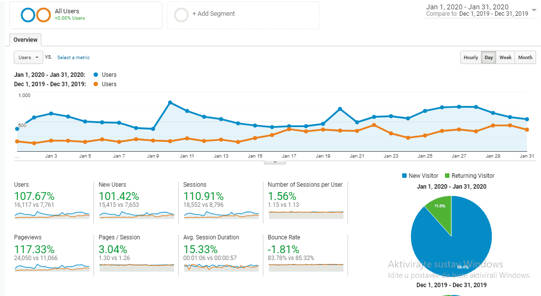 blog traffic increase from december to january from google analytics
